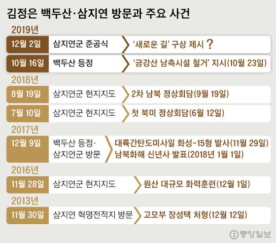 김정은 백두산·삼지연 방문과 주요 사건. 그래픽=신재민 기자