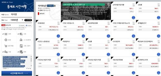[사진 국가통계포털 '통계로 시간여행' 화면 캡처]
