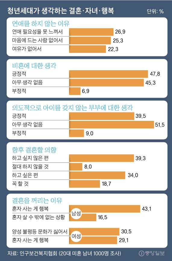 청년세대가 생각하는 결혼·자녀·행복. 그래픽=김영옥 기자 yesok@joongang.co.kr