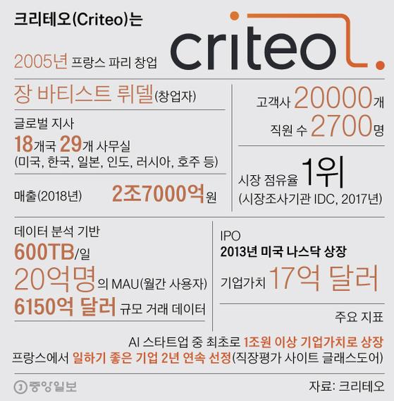 크리테오(Criteo)는. 그래픽=박경민 기자 minn@joongang.co.kr