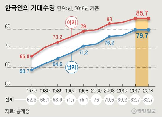 한국인의 기대수명. 그래픽=신재민 기자 shin.jaemin@joongang.co.kr