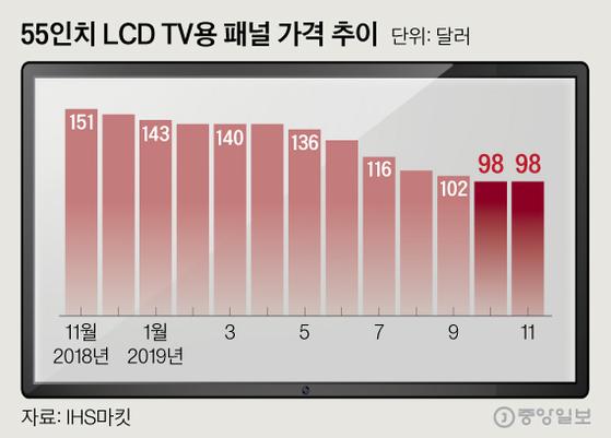 55인치 LCD TV용 패널 가격 추이. 그래픽=심정보 shim.jeongbo@joongang.co.kr