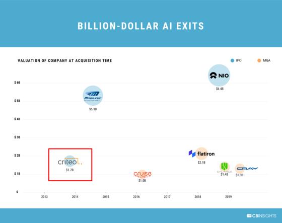CB인사이츠가 지난 8월 발표한 '10억 달러 이상에 인수됐거나 기업공개(IPO)에 성공한 AI 스타트업' 7개사. 크리테오는 2013년 AI 스타트업 중 가장 먼저 미국 나스닥에 약 2조원의 기업가치로 상장됐다. [사진 CB인사이츠]