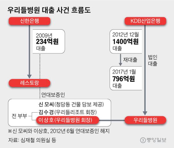 우리들병원 대출 사건 흐름도. 그래픽=김영옥 기자 yesok@joongang.co.kr