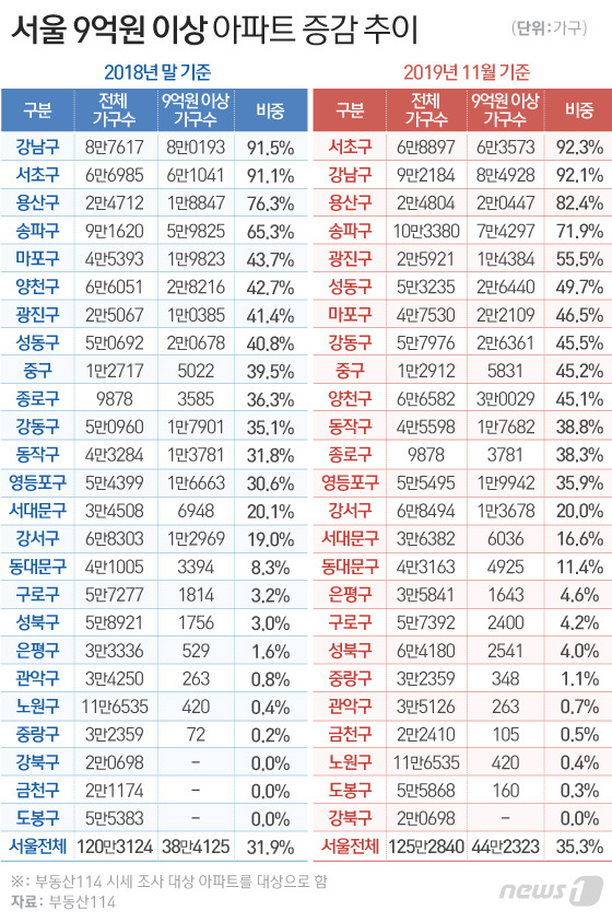 서울시 내 아파트 중 9억원 이상의 아파트가 1년 새 15.2% 증가했다는 조사결과가 나왔다. [뉴스1]