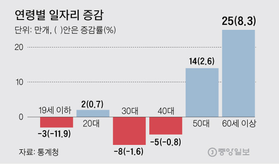 5인미만 기업, 일자리 24만개 증발···고용 쇼크 확인됐다