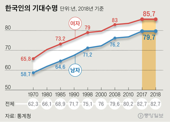 한국인의 기대수명. 그래픽=신재민 기자