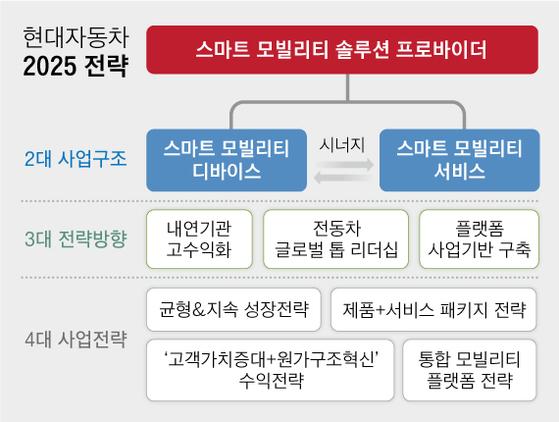 현대자동차 2025 전략. 그래픽=차준홍 기자 cha.junhong@joongang.co.kr