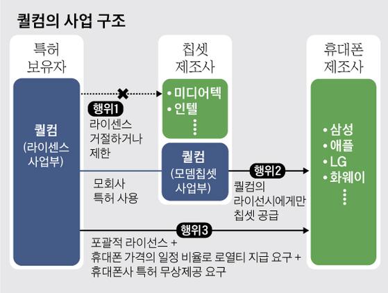 퀄컴의 사업 구조. 그래픽=김영옥 기자 yesok@joongang.co.kr
