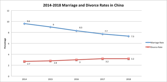 2014-2018 중국의 혼인&이혼율(2014-2018 Marriage and Divorce Rates in China) [출처 thatsmags/Ministry of Civil Affairs]