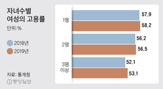자녀수별 여성의 고용률. 그래픽=김주원 기자 zoom@joongang.co.kr