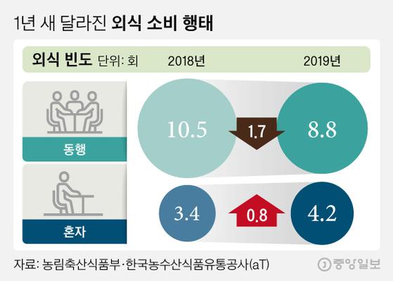 1년 새 달라진 외식 소비 행태(외식 빈도). 그래픽=김영희 02@joongang.co.kr