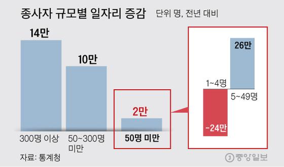 종사자 규모별 일자리 증감. 그래픽=김주원 기자 zoom@joongang.co.kr
