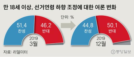 만 18세 이상, 선거연령 하향 조정에 대한 여론 변화. 그래픽=신재민 기자