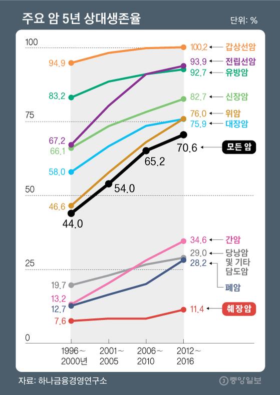 주요 암 5년 상대생존율. 그래픽=김영옥 기자 yesok@joongang.co.kr