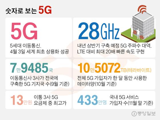 숫자로 보는 5G. 그래픽=김영희 02@joongang.co.kr