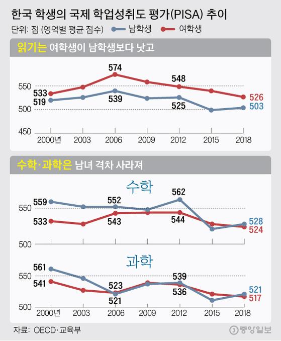 한국 학생의 국제 학업성취도 평가(PISA) 추이. 그래픽=김주원 기자 zoom@joongang.co.kr