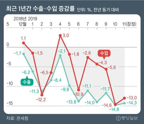 최근 1년간 수출·수입 증감률. 그래픽=김영옥 기자 yesok@joongang.co.kr