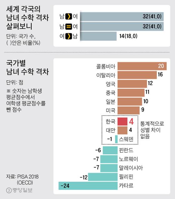 세계 각국의 남녀 수학 격차 살펴보니. 그래픽=김주원 기자 zoom@joongang.co.kr
