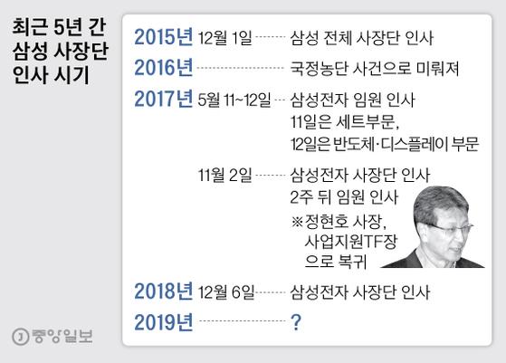 최근 5년 간 삼성 사장단 인사 시기. 그래픽=박경민 기자 minn@joongang.co.kr
