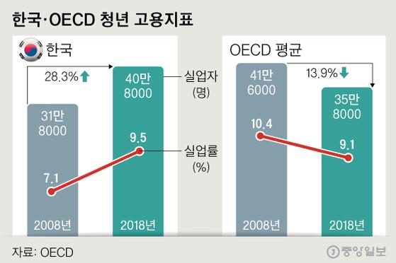 한국·OECD 청년 고용지표. 그래픽=신재민 기자