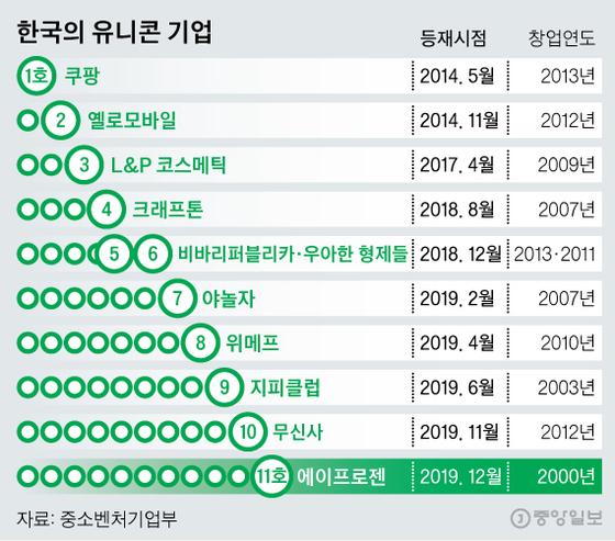 한국의 유니콘 기업. 그래픽=신재민 기자 shin.jaemin@joongang.co.kr