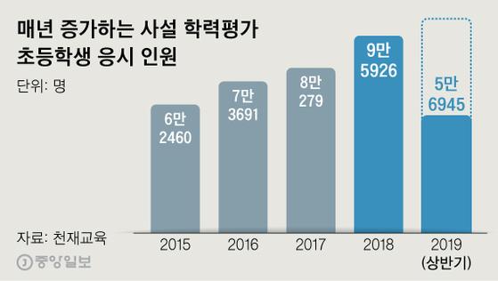 매년 증가하는 사설 학력평가 초·중 응시 인원. 그래픽=김주원 기자 zoom@joongang.co.kr