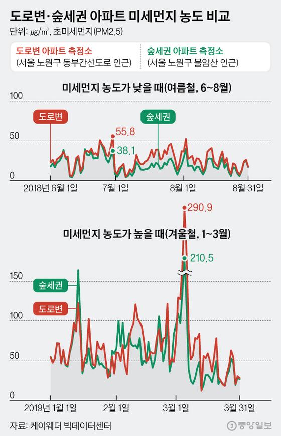 도로변·숲세권 아파트 미세먼지 농도 비교. 그래픽=김현서 kim.hyeonseo12@joongang.co.kr