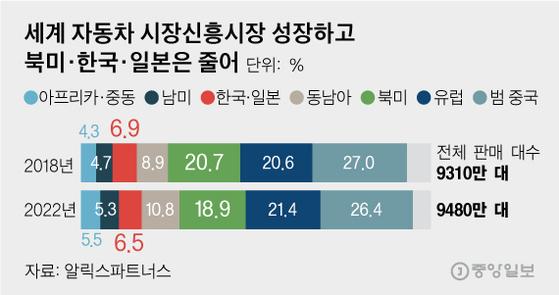 세계 자동차 시장신흥시장 성장하고 북미·한국·일본은 줄어. 그래픽=김영옥 기자 yesok@joongang.co.kr