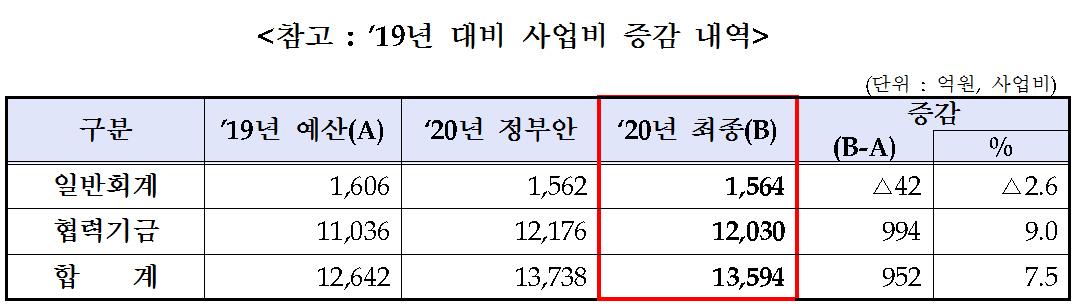 통일부 2019년 대비 사업비 증감 내역. [자료 통일부]
