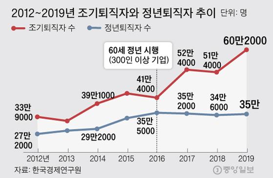 2012~2019년 조기퇴직자와 정년퇴직자 추이. 그래픽=김주원 기자 zoom@joongang.co.kr