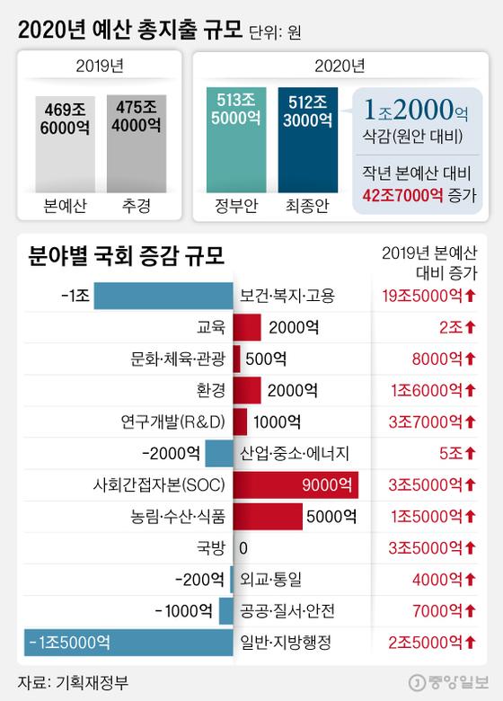 2020년 예산 총지출 규모. 그래픽=김영희 02@joongang.co.kr
