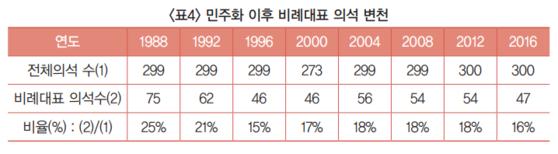 비례대표 의석은 1988년 75석에서 2016년 47석으로 줄었다. [그래픽: '대한민국 선거제도 변천사' 보고서]