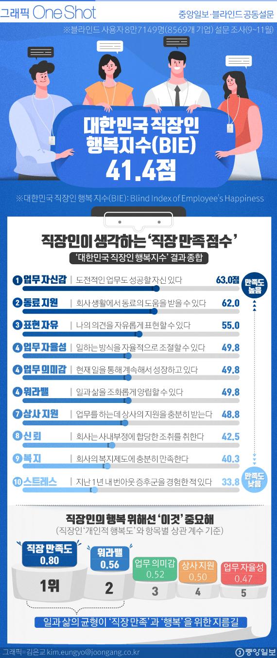 대한민국 직장인 행복지수.