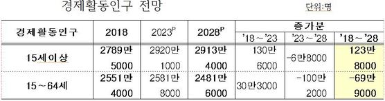 자료=고용노동부, 한국고용정보원