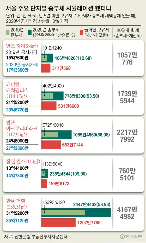 서울 주요 단지별 종부세 시뮬레이션 했더니. 그래픽=김영옥 기자 yesok@joongang.co.kr