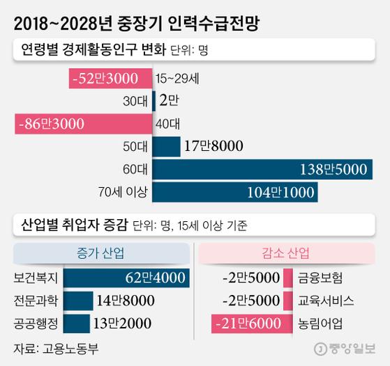 2018~2028년 중장기 인력수급전망. 그래픽=김영희 02@joongang.co.kr