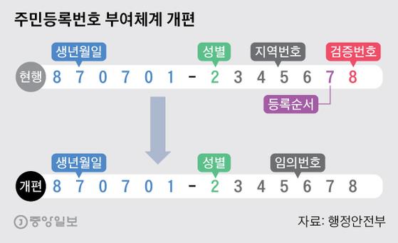 주민등록번호 부여체계 개편. 그래픽=박경민 기자 minn@joongang.co.kr
