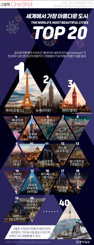 세계에서 가장 아름다운 도시 50.