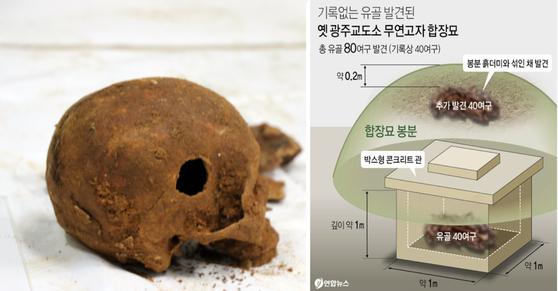 22일 법무부 등은 옛 광주교도소 부지에서 40여구의 신원 미상 유골을 발견해 5·18과의 연관성을 조사하고 있다. 사진은 발견된 유골 중 구멍이 뚫린 머리뼈의 모습. 오른쪽은 유골이 발견된 옛 광주교도소 무연고자 합장묘 형태. [뉴스1] [연합뉴스]