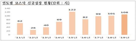 코스닥 신규 상장 기업 현황