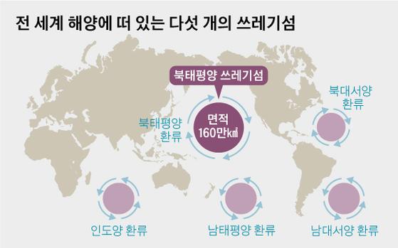 전 세계 해양에 떠 있는 다섯 개의 쓰레기섬. 그래픽=김영옥 기자 yesok@joongang.co.kr