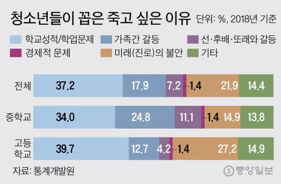 죽고 싶은 이유. 그래픽=김주원 기자 zoom@joongang.co.kr