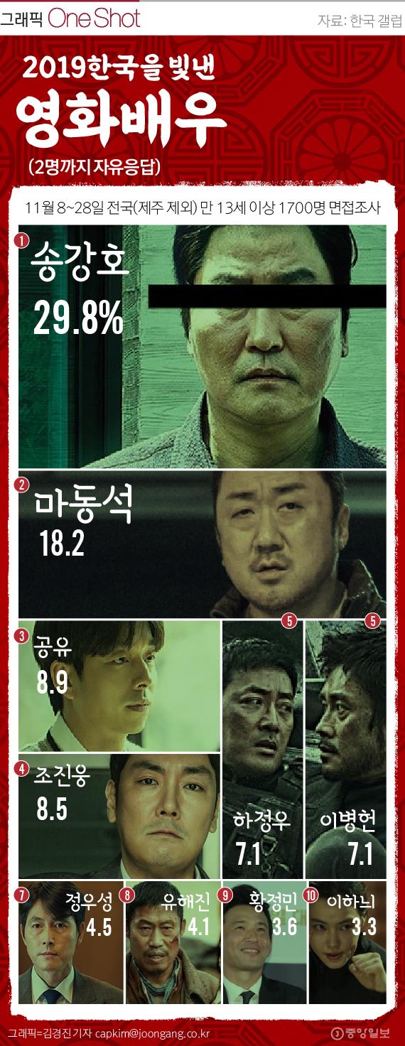 2019 한국을 빛낸 배우 TOP 10.