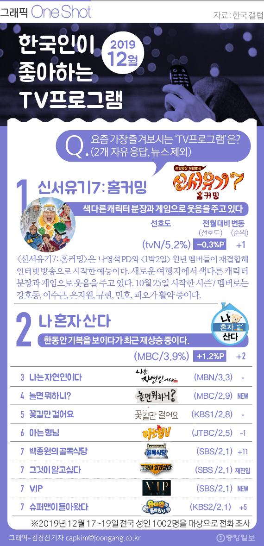 한국인이 좋아하는 TV프로그램 12월.