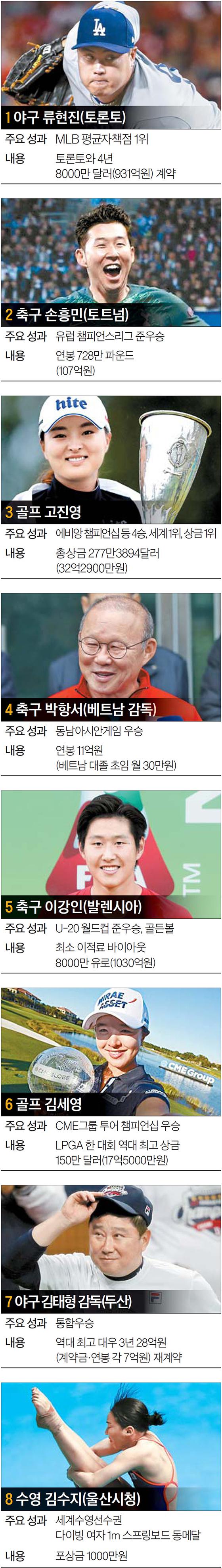 2019년 한국 스포츠