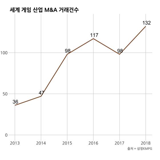 세계 게임 산업 M&A 거래건수.. 그래픽=김 원 기자