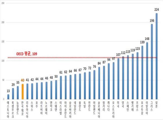 지난해 주요국 일반정부 부채비율.[기획재정부]