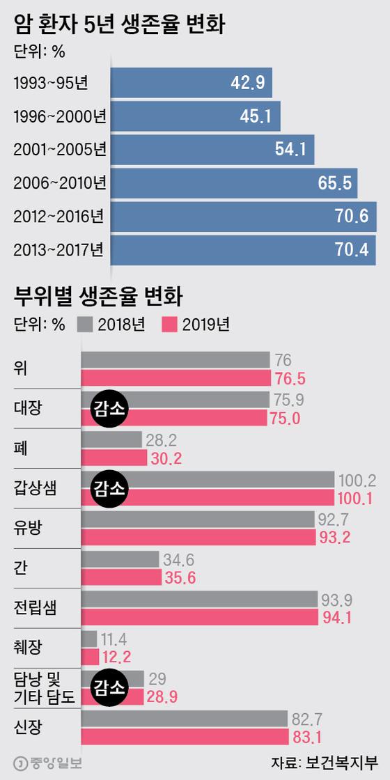 암 환자 5년 생존율 변화. 그래픽=박경민 기자 minn@joongang.co.kr