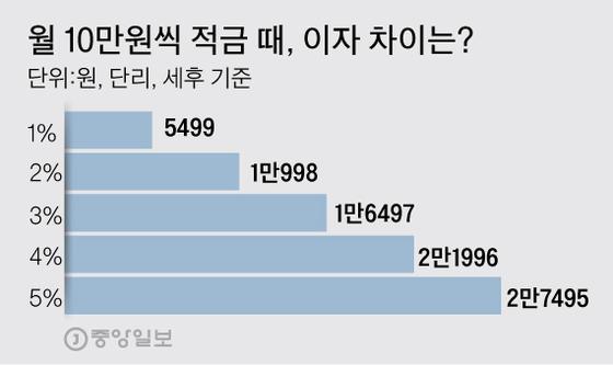 월 10만원씩 적금 때, 이자 차이는? 그래픽=김주원 기자 zoom@joongang.co.kr